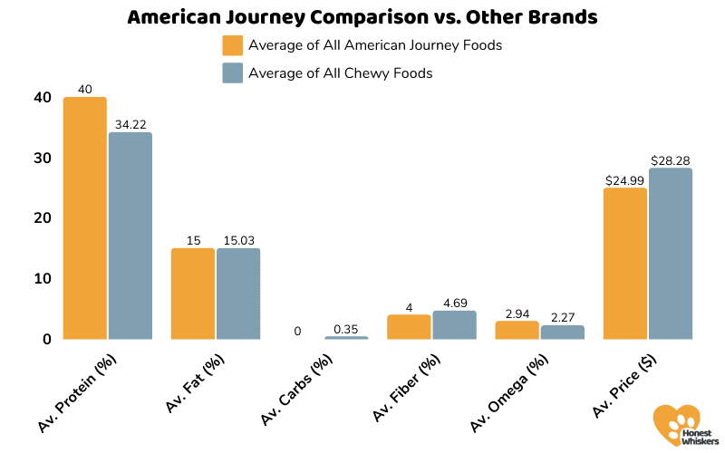 American Journey Cat Food Review